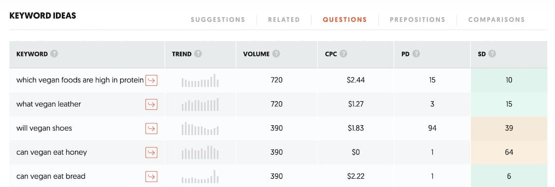 Keyword research using Ubersuggest - vegan related questions